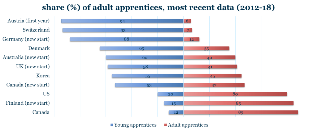 A graph showing the share of adult apprentices with Austria, Germany and Switzerland having the most young apprentices and US and Canada the least.