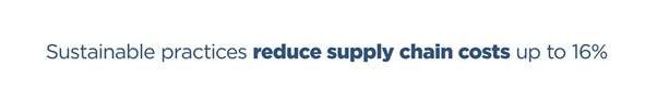 Enhanced sustainable supply chain practices can reduce supply chain costs by up to 16%