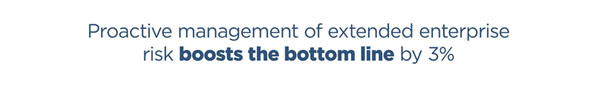 Proactive management of the extended enterprise and supply chain risk can boost the bottom line by 3%.